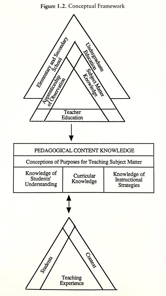 PCK conceptual framework