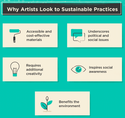 Why artists look into sus practices